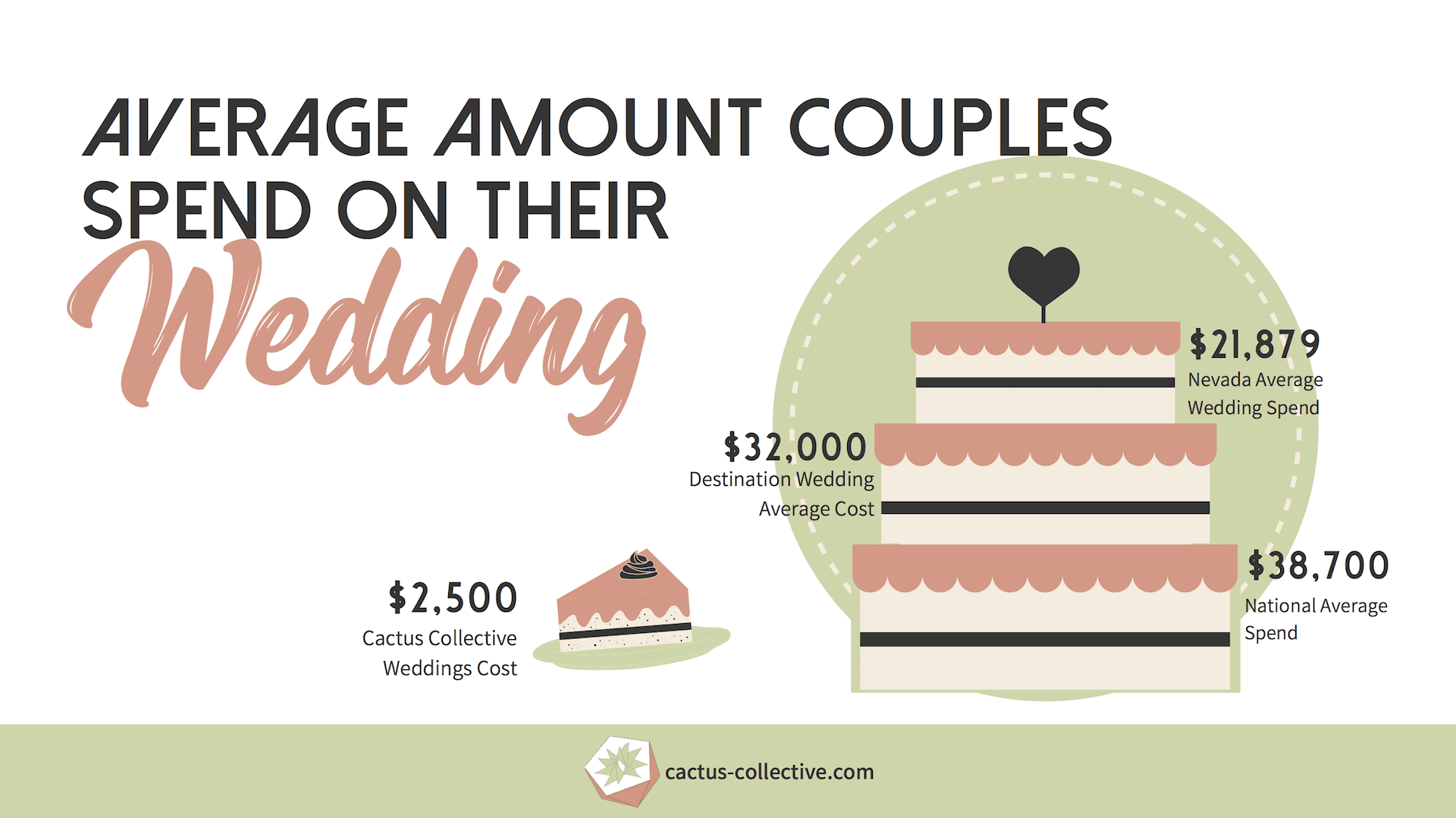 Average amount couples spend on their wedding.
